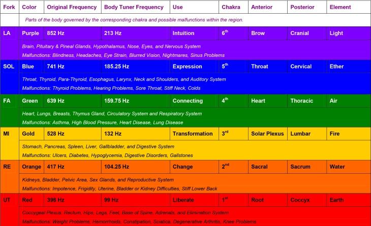 ChakraCHART_BODY_TUNERS_2_05.pdf